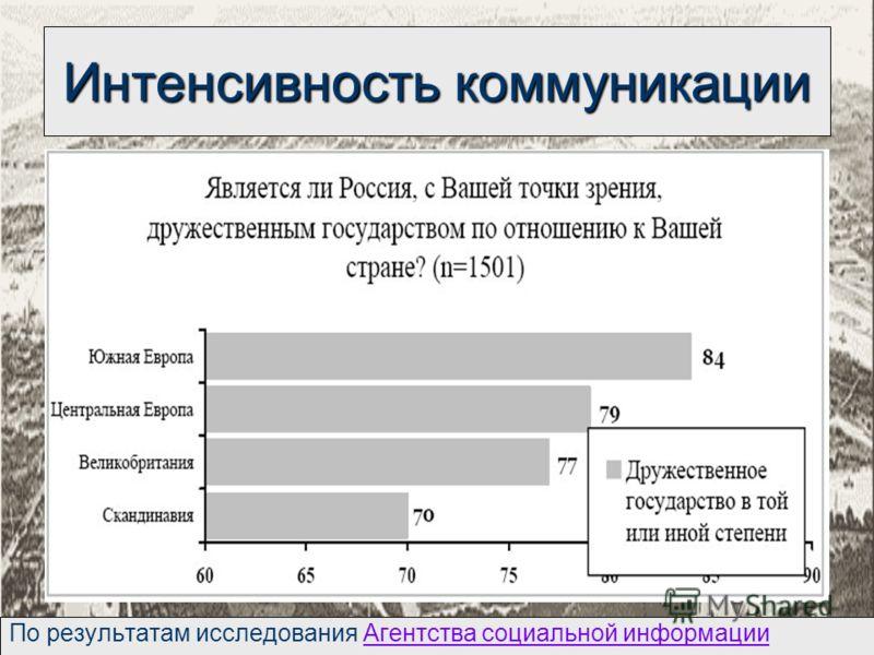 Интенсивность коммуникации По результатам исследования Агентства социальной информацииАгентства социальной информации