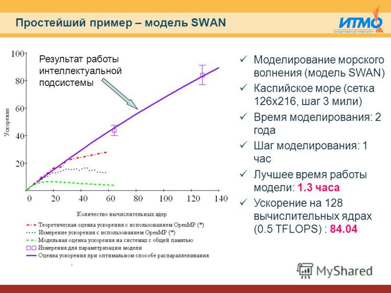 Простейший пример – модель SWAN (*) По материалам статьи John Cazes et al. OpenMP Parallel Implementation of SWAN Моделирование морского волнения (модель SWAN) Каспийское море (сетка 126х216, шаг 3 мили) Время моделирования: 2 года Шаг моделирования: