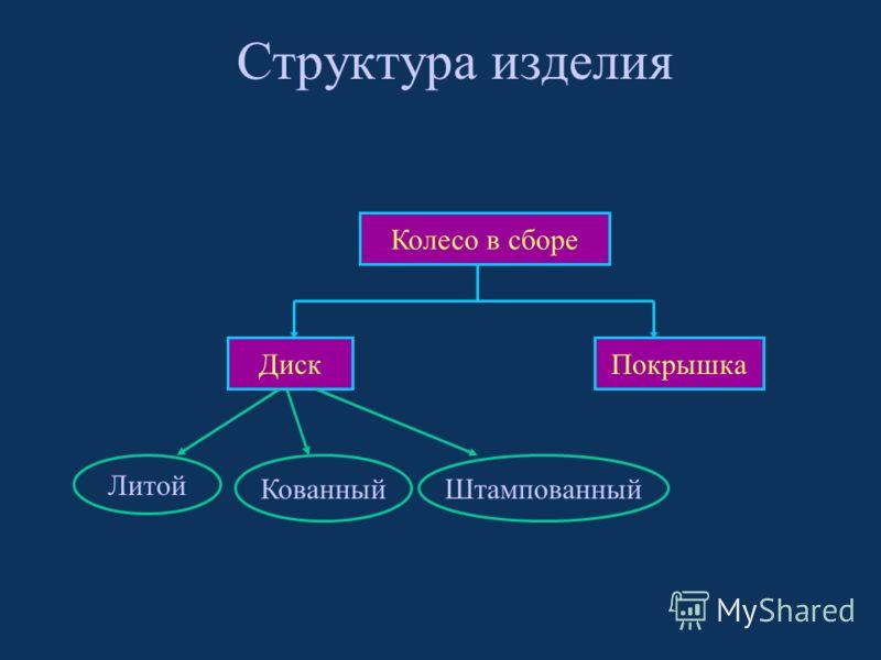 Структура изделия Колесо в сборе Диск Покрышка Литой КованныйШтампованный