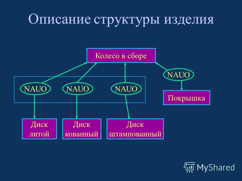 Описание структуры изделия Колесо в сборе Диск литой Покрышка Диск кованный Диск штампованный NAUO