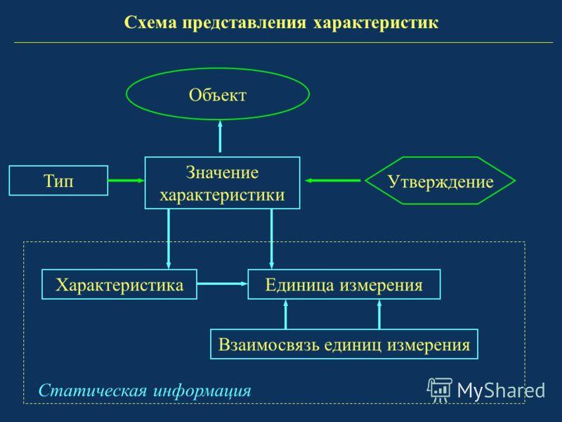 ХарактеристикаЕдиница измерения Значение характеристики Объект Утверждение Статическая информация Взаимосвязь единиц измерения Тип Схема представления характеристик