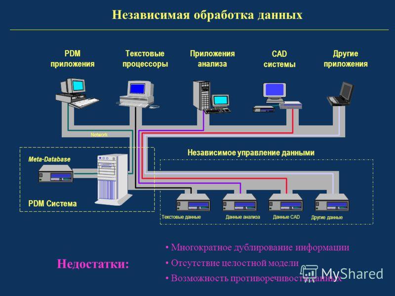 PDM Система Meta-Database Данные анализа Текстовые данные Независимое управление данными Network Текстовые процессоры Приложения анализа CAD системы PDM приложения Другие приложения Данные CAD Другие данные Многократное дублирование информации Отсутс