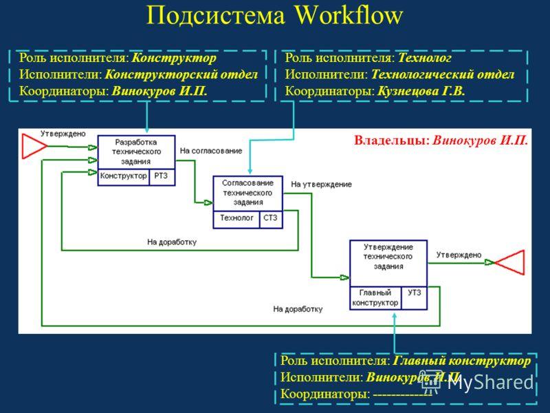 Подсистема Workflow Роль исполнителя: Конструктор Исполнители: Конструкторский отдел Координаторы: Винокуров И.П. Роль исполнителя: Главный конструктор Исполнители: Винокуров И.П. Координаторы: ------------- Роль исполнителя: Технолог Исполнители: Те