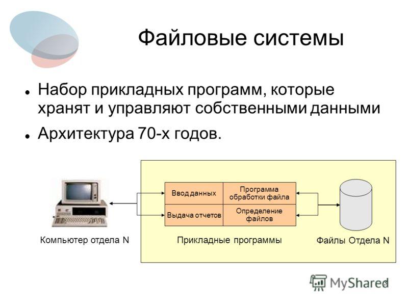 3 0выип Файловые системы Набор прикладных программ, которые хранят и управляют собственными данными Архитектура 70-х годов. Ввод данных Выдача отчетов Программа обработки файла Определение файлов Компьютер отдела N Файлы Отдела N Прикладные программы