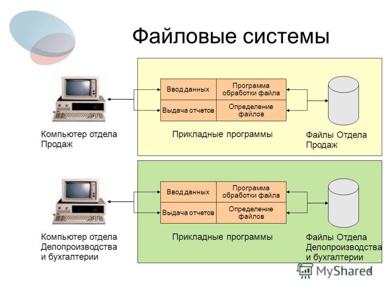 4 0выип Файловые системы Ввод данных Выдача отчетов Программа обработки файла Определение файлов Компьютер отдела Продаж Файлы Отдела Продаж Прикладные программы 0выип Ввод данных Выдача отчетов Программа обработки файла Определение файлов Компьютер