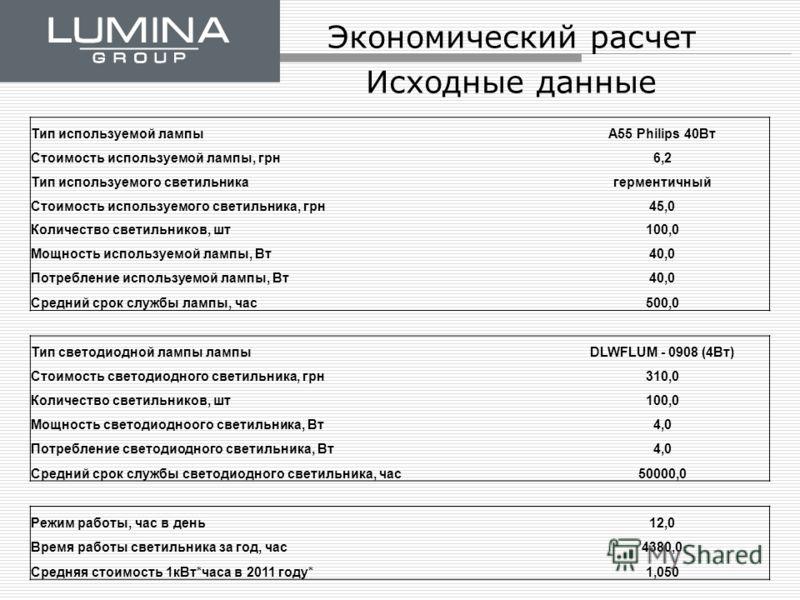 Экономический расчет Исходные данные Тип используемой лампыA55 Philips 40Вт Стоимость используемой лампы, грн6,2 Тип используемого светильникагерментичный Стоимость используемого светильника, грн45,0 Количество светильников, шт100,0 Мощность использу