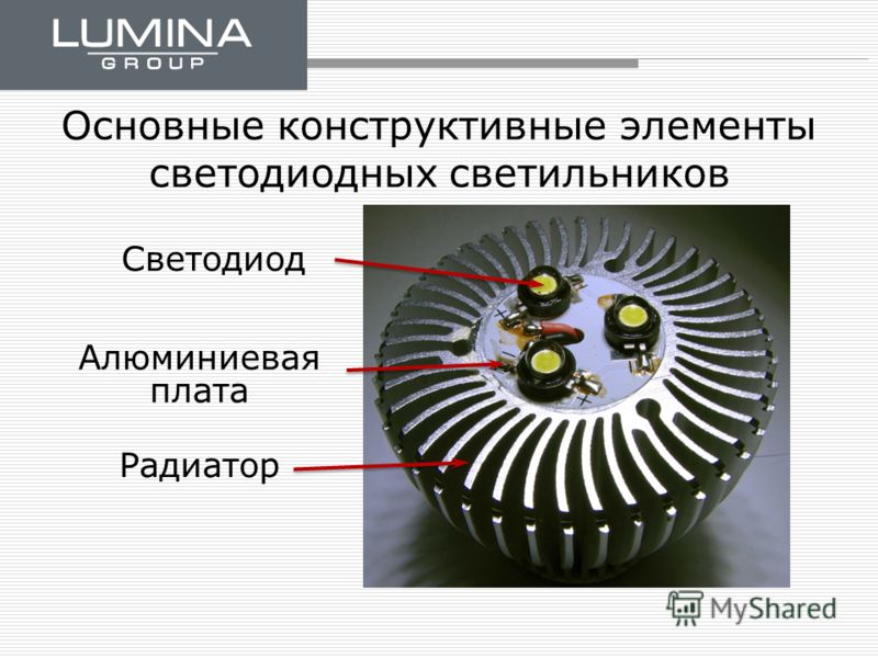 Основные конструктивные элементы светодиодных светильников Алюминиевая плата Радиатор Светодиод