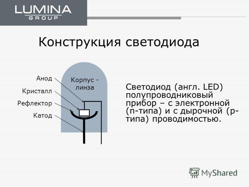 Конструкция светодиода Светодиод (англ. LED) полупроводниковый прибор – с электронной (n-типа) и с дырочной (p- типа) проводимостью. Анод Кристалл Рефлектор Катод Корпус - линза