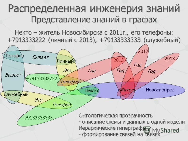 Распределенная инженерия знаний Представление знаний в графах Новосибирск +79133332222 +79133333333 2013 2012 2013 Житель Год Некто Телефон Это Бывает Служебный Телефон Личный Бывает Это Год Онтологическая прозрачность - описание схемы и данных в одн
