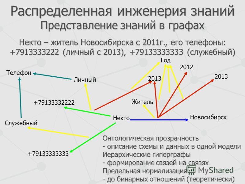 Распределенная инженерия знаний Представление знаний в графах Новосибирск +79133332222 +79133333333 2013 2012 2013 Некто Служебный Телефон Личный Онтологическая прозрачность - описание схемы и данных в одной модели Иерархические гиперграфы - формиров