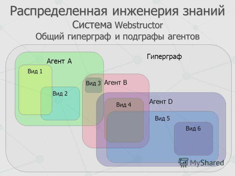Распределенная инженерия знаний Система Webstructor Общий гиперграф и подграфы агентов Гиперграф Агент А Агент B Агент D Вид 2 Вид 1 Вид 3 Вид 5 Вид 4 Вид 6