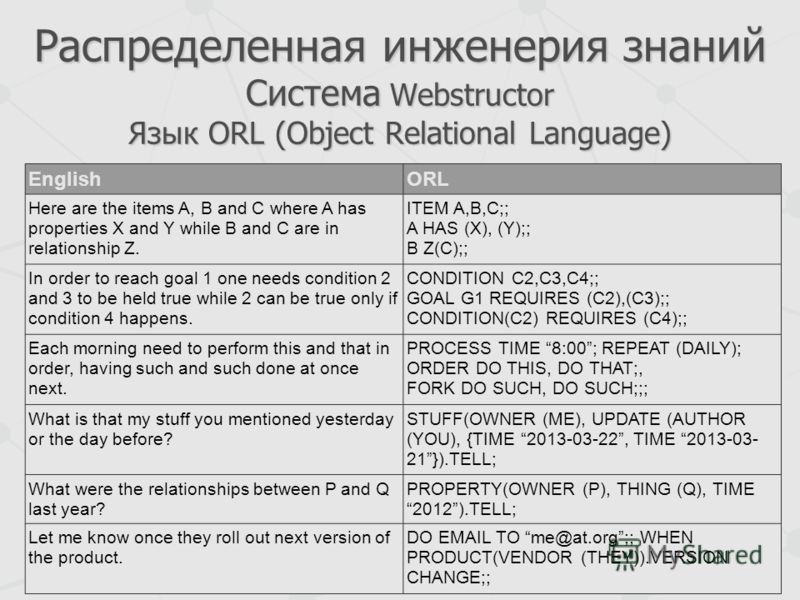 Распределенная инженерия знаний Система Webstructor Язык ORL (Object Relational Language) EnglishORL Here are the items A, B and C where A has properties X and Y while B and C are in relationship Z. ITEM A,B,C;; A HAS (X), (Y);; B Z(C);; In order to