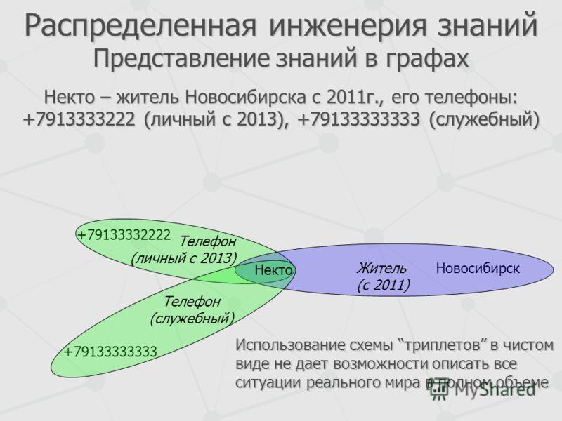 Распределенная инженерия знаний Представление знаний в графах Некто – житель Новосибирска с 2011г., его телефоны: +7913333222 (личный c 2013), +79133333333 (служебный) Новосибирск +79133332222 +79133333333 Житель (с 2011) Некто Телефон (служебный) Те