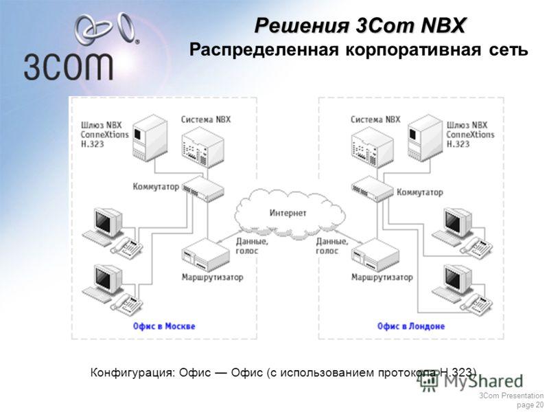 3Com Presentation page 20 Конфигурация: Офис Офис (с использованием протокола H.323) Решения 3Com NBX Распределенная корпоративная сеть