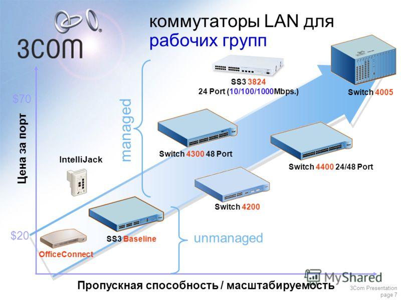 3Com Presentation page 7 Цена за порт Пропускная способность / масштабируемость коммутаторы LAN для рабочих групп SS3 Baseline managed $70 $20 Switch 4300 48 Port unmanaged Switch 4005 Switch 4400 24/48 Port SS3 3824 24 Port (10/100/1000Mbps.) Switch