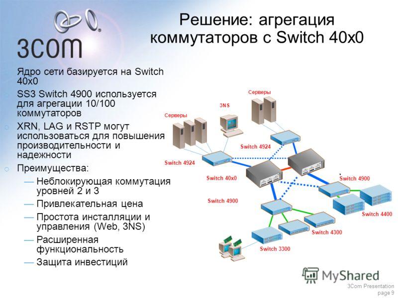 3Com Presentation page 9 Switch 4400 Серверы Ядро сети базируется на Switch 40x0 SS3 Switch 4900 используется для агрегации 10/100 коммутаторов XRN, LAG и RSTP могут использоваться для повышения производительности и надежности Преимущества: Неблокиру
