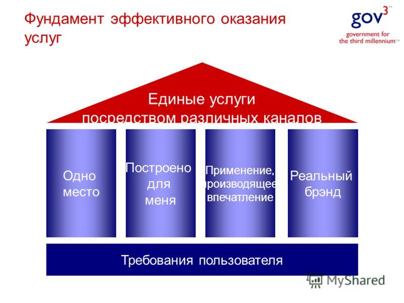 Требования пользователя Одно место Построено для меня Применение, производящее впечатление Реальный брэнд Единые услуги посредством различных каналов Фундамент эффективного оказания услуг