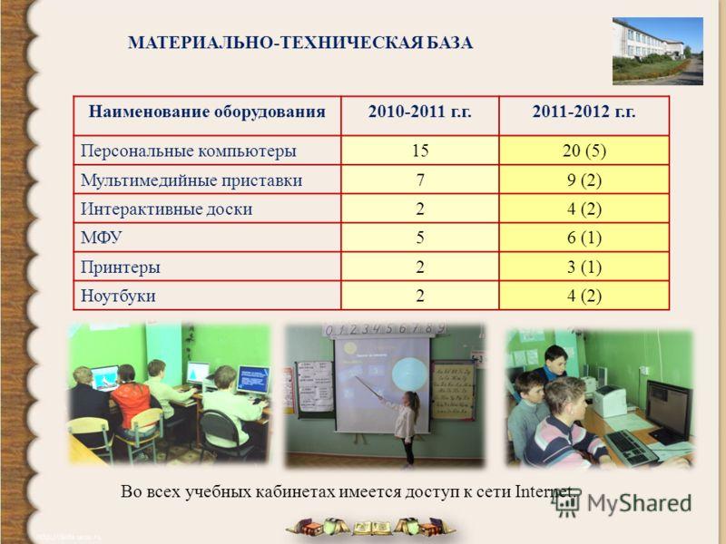 МАТЕРИАЛЬНО-ТЕХНИЧЕСКАЯ БАЗА Наименование оборудования2010-2011 г.г.2011-2012 г.г. Персональные компьютеры1520 (5) Мультимедийные приставки79 (2) Интерактивные доски24 (2) МФУ56 (1) Принтеры23 (1) Ноутбуки24 (2) Во всех учебных кабинетах имеется дост