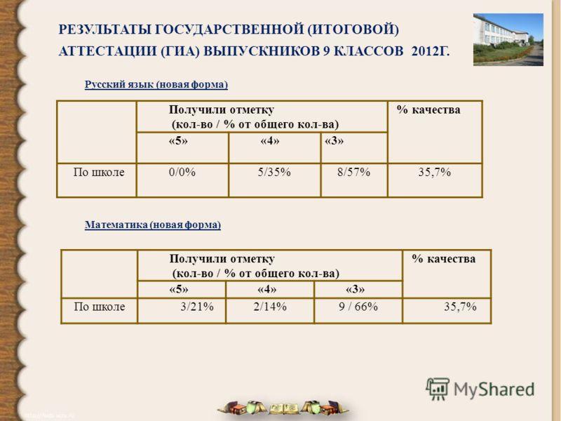 РЕЗУЛЬТАТЫ ГОСУДАРСТВЕННОЙ (ИТОГОВОЙ) АТТЕСТАЦИИ (ГИА) ВЫПУСКНИКОВ 9 КЛАССОВ 2012Г. Получили отметку (кол-во / % от общего кол-ва) % качества «5»«4»«3» По школе0/0%5/35%8/57%35,7% Русский язык (новая форма) Получили отметку (кол-во / % от общего кол-