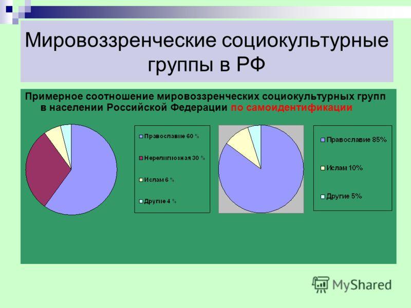 Мировоззренческие социокультурные группы в РФ Примерное соотношение мировоззренческих социокультурных групп в населении Российской Федерации по самоидентификации