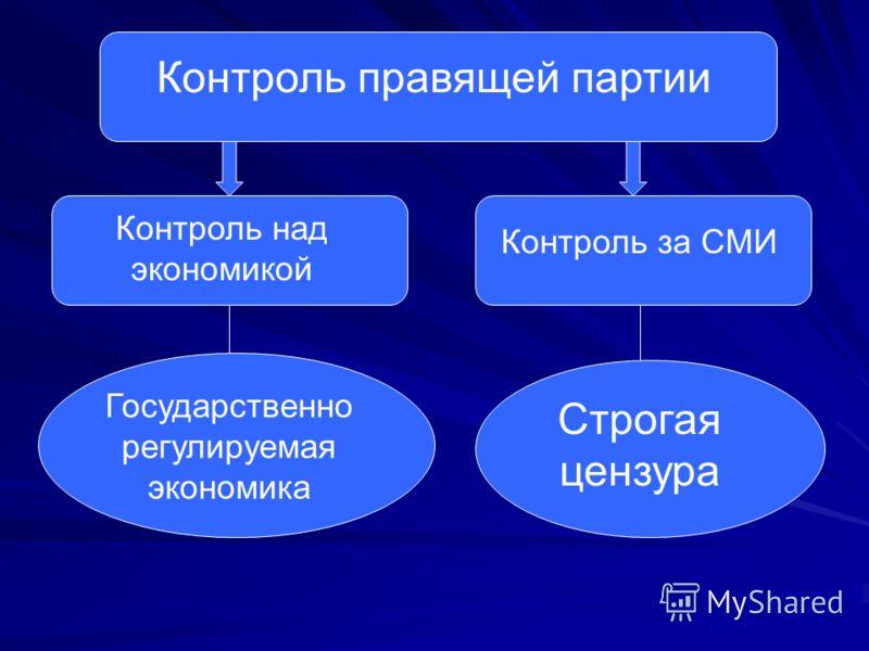 Контроль правящей партии Контроль над экономикой Государственно регулируемая экономика Контроль за СМИ Строгая цензура
