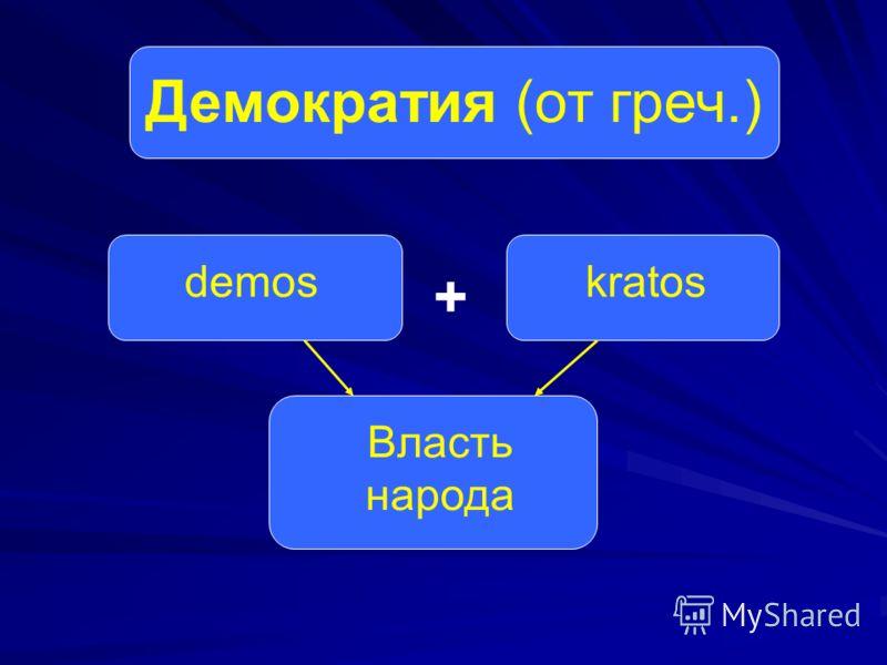 Демократия (от греч.) demoskratos Власть народа +