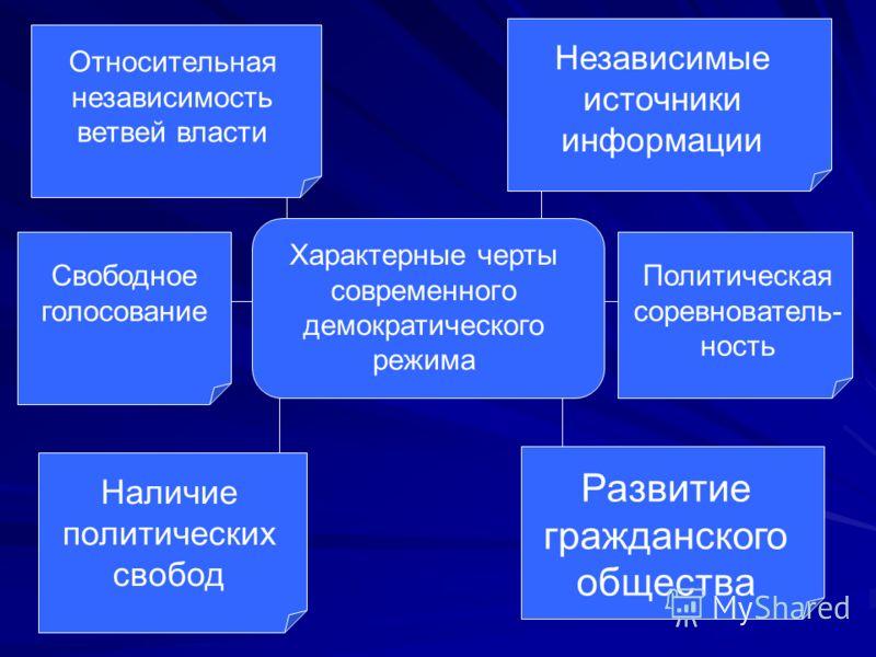 Характерные черты современного демократического режима Относительная независимость ветвей власти Независимые источники информации Свободное голосование Политическая соревнователь- ность Наличие политических свобод Развитие гражданского общества