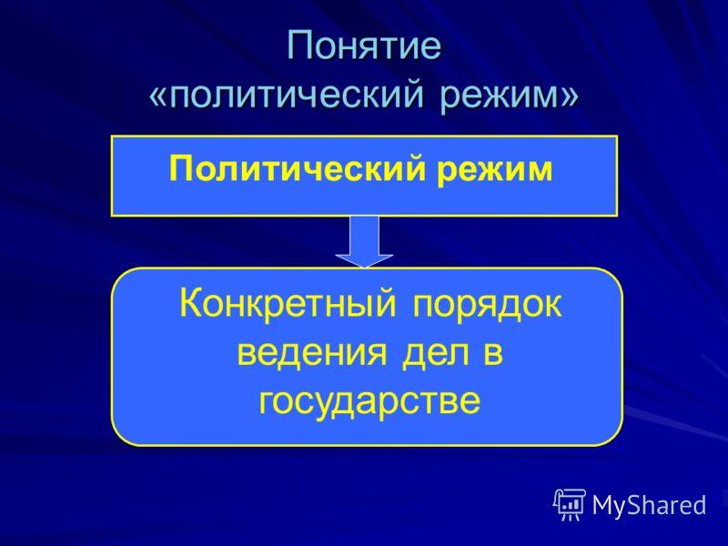 Понятие «политический режим» Политический режим Конкретный порядок ведения дел в государстве