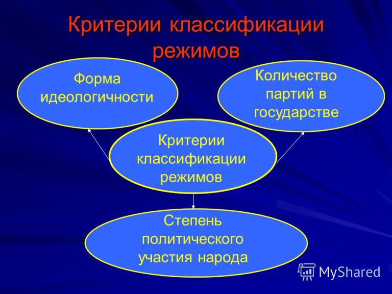 Критерии классификации режимов Форма идеологичности Количество партий в государстве Степень политического участия народа