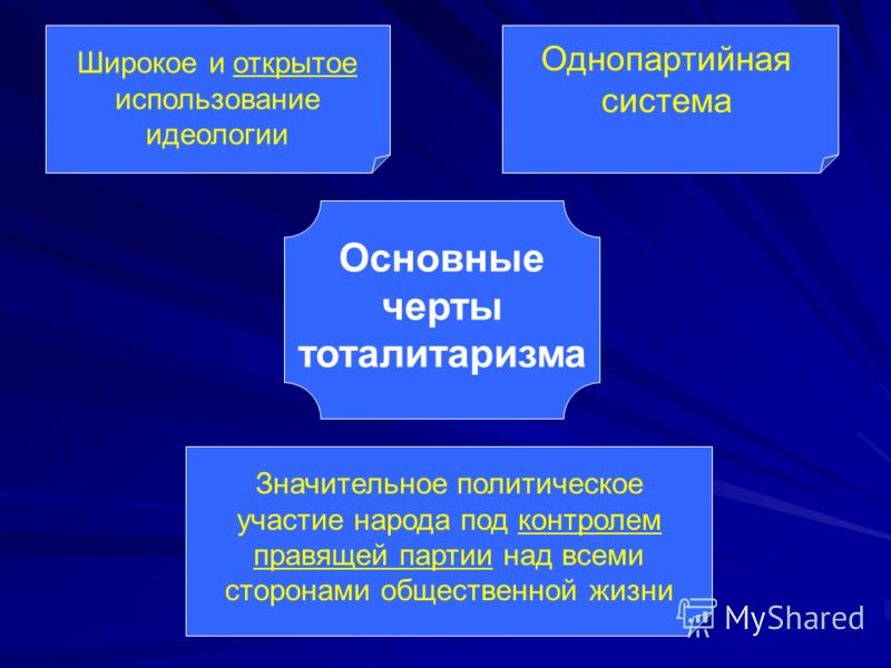 Основные черты тоталитаризма Широкое и открытое использование идеологии Однопартийная система Значительное политическое участие народа под контролем правящей партии над всеми сторонами общественной жизни