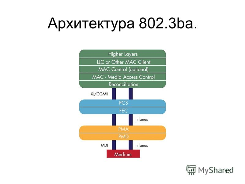 17 Архитектура 802.3ba.