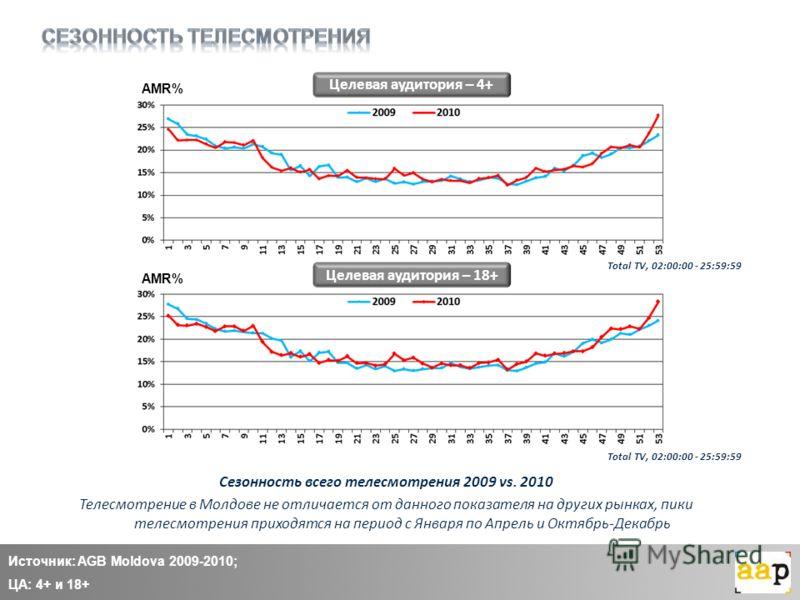 Источник: AGB Moldova 2009-2010; ЦА: 4+ и 18+ Целевая аудитория – 4+ Целевая аудитория – 18+ Сезонность всего телесмотрения 2009 vs. 2010 Телесмотрение в Молдове не отличается от данного показателя на других рынках, пики телесмотрения приходятся на п