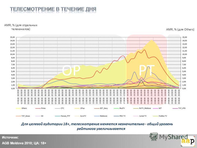 AMR, % (для отдельных телеканалов) AMR, % (для Others) OPPT Для целевой аудитории 18+, телесмотрение меняется незначительно - общий уровень рейтингов увеличиывается Источник: AGB Moldova 2010; ЦА: 18+