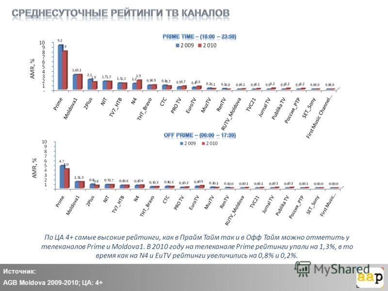 Источник: AGB Moldova 2009-2010; ЦА: 4+ По ЦА 4+ самые высокие рейтинги, как в Прайм Тайм так и в Офф Тайм можно отметить у телеканалов Prime и Moldova1. В 2010 году на телеканале Prime рейтинги упали на 1,3%, в то время как на N4 и EuTV рейтинги уве