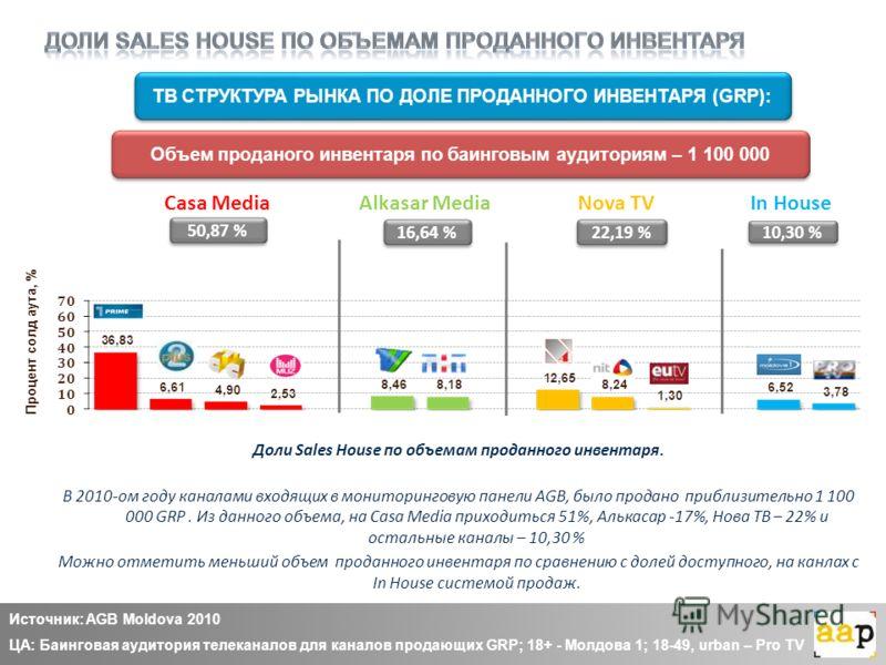 Доли Sales House по объемам проданного инвентаря. В 2010-ом году каналами входящих в мониторинговую панели AGB, было продано приблизительно 1 100 000 GRP. Из данного объема, на Casa Media приходиться 51%, Алькасар -17%, Нова ТВ – 22% и остальные кана
