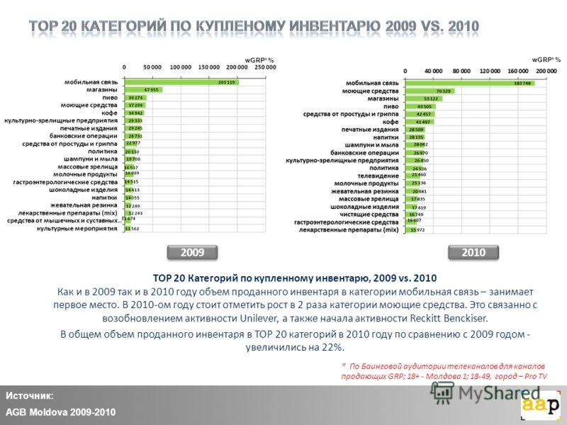 Источник: AGB Moldova 2009-2010 20092010 TOP 20 Категорий по купленному инвентарю, 2009 vs. 2010 Как и в 2009 так и в 2010 году объем проданного инвентаря в категории мобильная связь – занимает первое место. В 2010-ом году стоит отметить рост в 2 раз