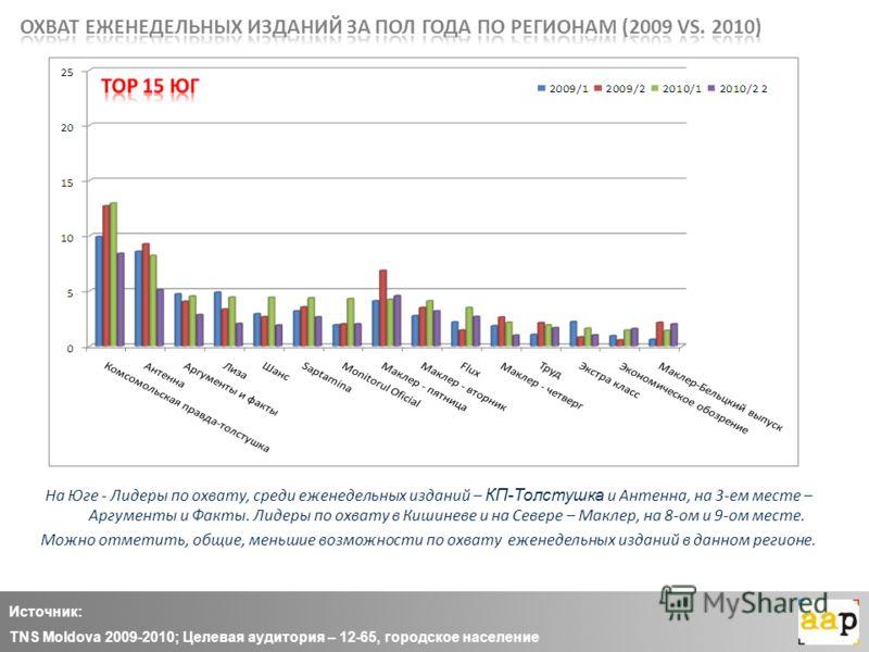 Источник: TNS Moldova 2009-2010; Целевая аудитория – 12-65, городское население На Юге - Лидеры по охвату, среди еженедельных изданий – КП-Толстушка и Антенна, на 3-ем месте – Аргументы и Факты. Лидеры по охвату в Кишиневе и на Севере – Маклер, на 8-