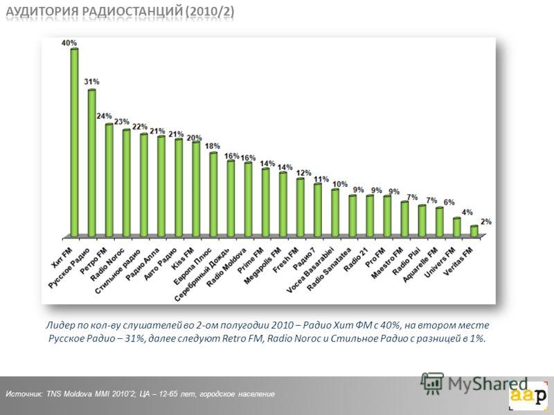 Источник: TNS Moldova MMI 2010`2; ЦА – 12-65 лет, городское население Лидер по кол-ву слушателей во 2-ом полугодии 2010 – Радио Хит ФМ с 40%, на втором месте Русское Радио – 31%, далее следуют Retro FM, Radio Noroc и Стильное Радио с разницей в 1%.