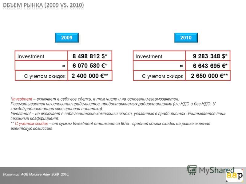 Investment 8 498 812 $* Investment 9 283 348 $* 2009 2010 Источник: AGB Moldova Adex 2009, 2010. *Investment – включает в себя все сделки, в том числе и на основании взаимозачетов. Рассчитывается на основании прайс-листов, предоставляемых радиостанци
