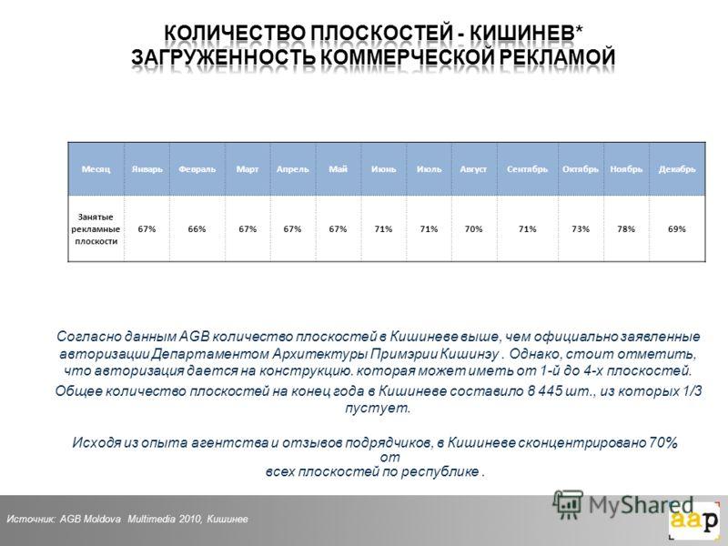 Источник: AGB Moldova Multimedia 2010, Кишинев Согласно данным AGB количество плоскостей в Кишиневе выше, чем официально заявленные авторизации Департаментом Архитектуры Примэрии Кишинэу. Однако, стоит отметить, что авторизация дается на конструкцию.