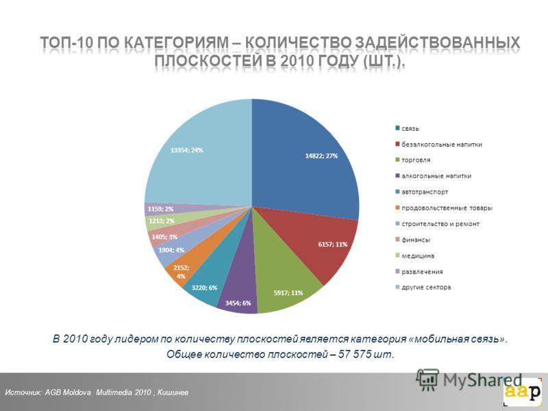 В 2010 году лидером по количеству плоскостей является категория «мобильная связь». Общее количество плоскостей – 57 575 шт. Источник: AGB Moldova Multimedia 2010, Кишинев