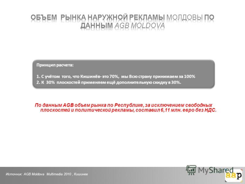 По данным AGB объем рынка по Республике, за исключением свободных плоскостей и политической рекламы, составил 6,11 млн. евро без НДС. Источник: AGB Moldova Multimedia 2010, Кишинев Принцип расчета: 1.С учётом того, что Кишинёв- это 70%, мы Всю страну