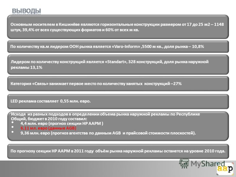 Основным носителем в Кишинёве являются горизонтальные конструкции размером от 17 до 25 м2 – 1148 штук, 39,4% от всех существующих форматов и 60% от всех м кв. По количеству кв.м лидером ООН рынка является «Varo-Inform»,5500 м кв., доля рынка – 10,8%
