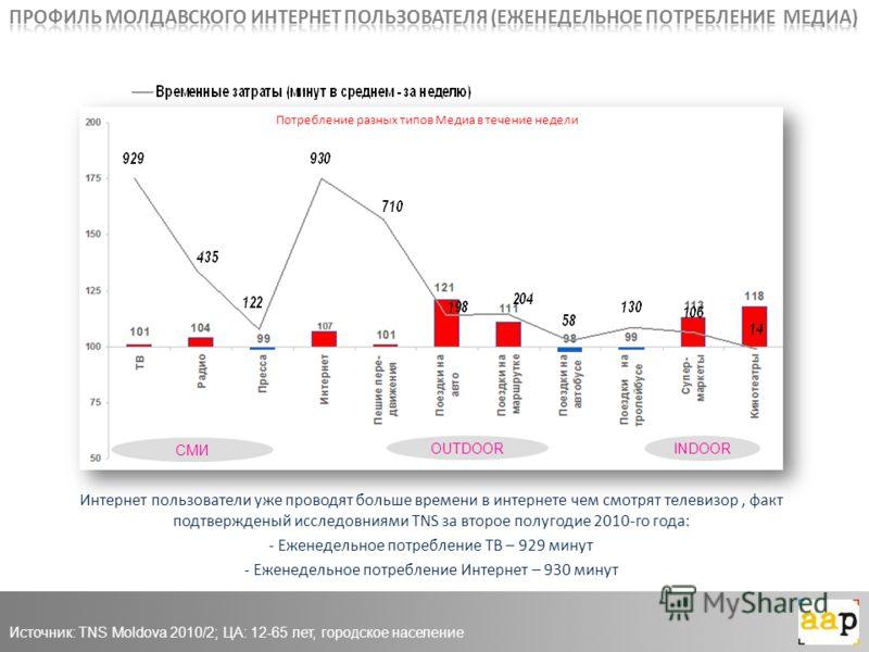 СМИ OUTDOOR INDOOR Потребление разных типов Медиа в течение недели Источник: TNS Moldova 2010/2; ЦА: 12-65 лет, городское население Интернет пользователи уже проводят больше времени в интернете чем смотрят телевизор, факт подтвержденый исследовниями