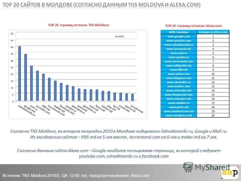 TOP 20 страниц согласно TNS Moldova TOP 20 страниц согласно Alexa.com Согласно TNS Moldova, во втором полугодии 2010 в Молдове лидировали Odnoklassniki.ru, Google и Mail.ru. Из молдавских сайтов – 999.md на 5-ом месте, torrentsmd.com на 6-ом и maker.