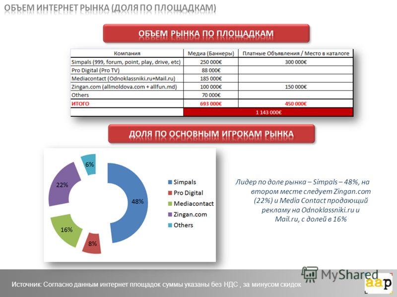 Лидер по доле рынка – Simpals – 48%, на втором месте следует Zingan.com (22%) и Media Contact продающий рекламу на Odnoklassniki.ru и Mail.ru, с долей в 16% Источник: Согласно данным интернет площадок суммы указаны без НДС, за минусом скидок