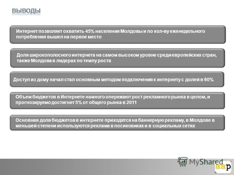 Доступ из дому начал стал основным методом подключения к интернету с долей в 60% Интернет позволяет охватить 45% населения Молдовы и по кол-ву еженедельного потребления вышел на первое место Доля широкополосного интернета на самом высоком уровне сред