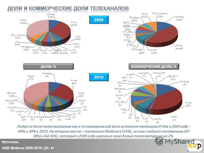 2009 Источник: AGB Moldova 2009-2010; ЦА: 4+ Лидер по доле телесмотрения как и по коммерческой доле остается телеканал Prime в 2009 году – 44% и 39% в 2010. На втором месте – телеканал Moldova1 (14%), за ним следуют телеканалы NIT (8%) и N4 (6%), кот