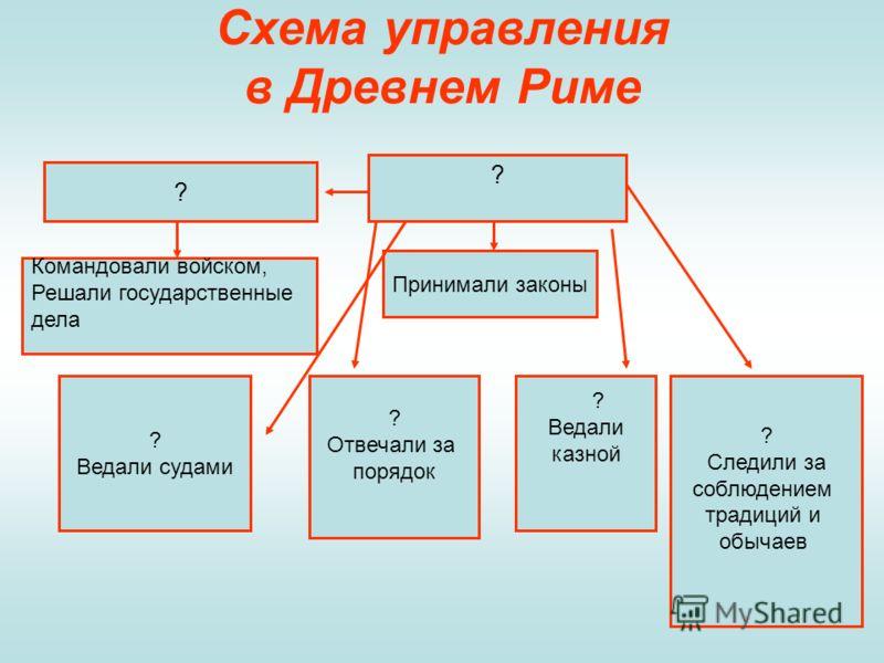 Схема управления в Древнем