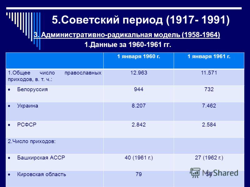 5.Советский период (1917- 1991) 3. Административно-радикальная модель (1958-1964) 1.Данные за 1960-1961 гг. 1 января 1960 г.1 января 1961 г. 1.Общее число православных приходов, в. т. ч.: 12.96311.571 Белоруссия 944732 Украина 8.2077.462 РСФСР 2.8422